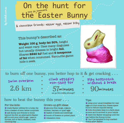 Chocolate easter bunny nutrition poster exercise time to burn off chocolate easter egg negle Image collections